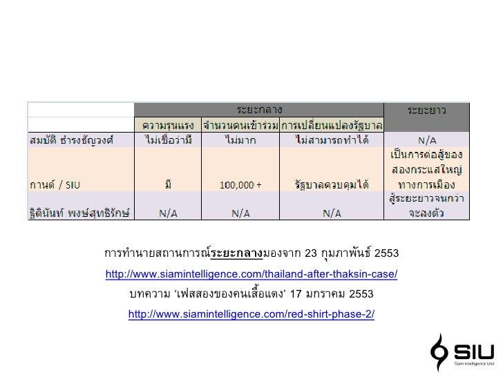 การทานายสถานการณ์ระยะกลางมองจาก 23 กุมภาพันธ์ 2553 http://www.siamintelligence.com/thailand-after-thaksin-case/       บทคว...