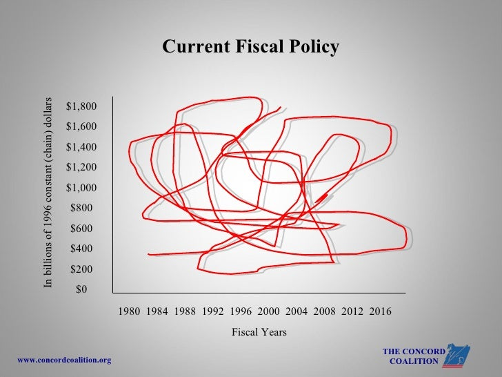 Rising Debt: Sinking our Future? Slide 3