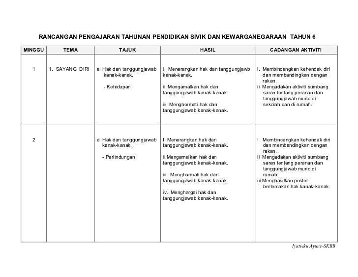 pend. sivik dan kewarganegaraan coursework Kandungan pendidikan sivik dan kewarganegaraan sekolah  menengah 2 khidmat masyarakat 5 strategi pelaksanaan 6.