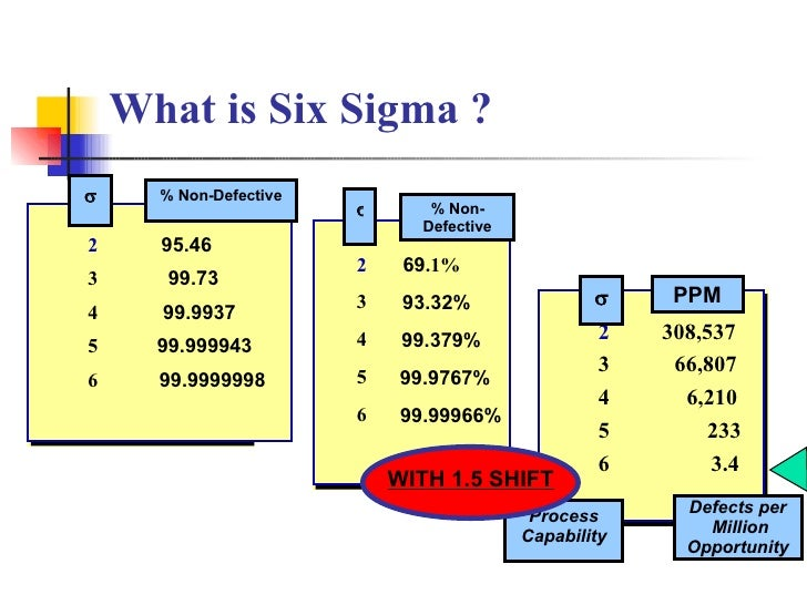 What is Six Sigma ? 2 308,537 3 66,807 4 6,210 5 233 6 3.4  PPM Process Capability Defects per Million Opportunity 2 69 ....
