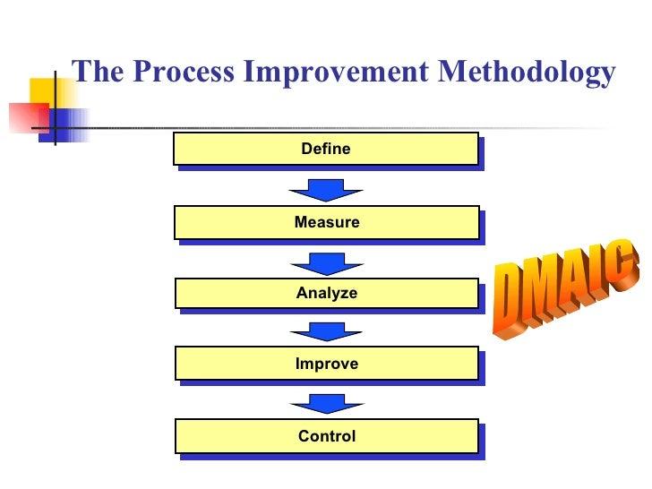 The Process Improvement Methodology DMAIC Measure Analyze Improve Control Define