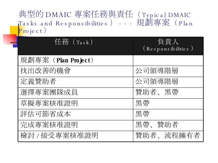 典型的 DMAIC 專案任務與責任 ( Typical DMAIC Tasks and Responsibilities ) --- 規劃專案 ( Plan Project ) 贊助者、流程擁有者 檢討 / 接受專案核准證明 黑帶、贊助者 完成...