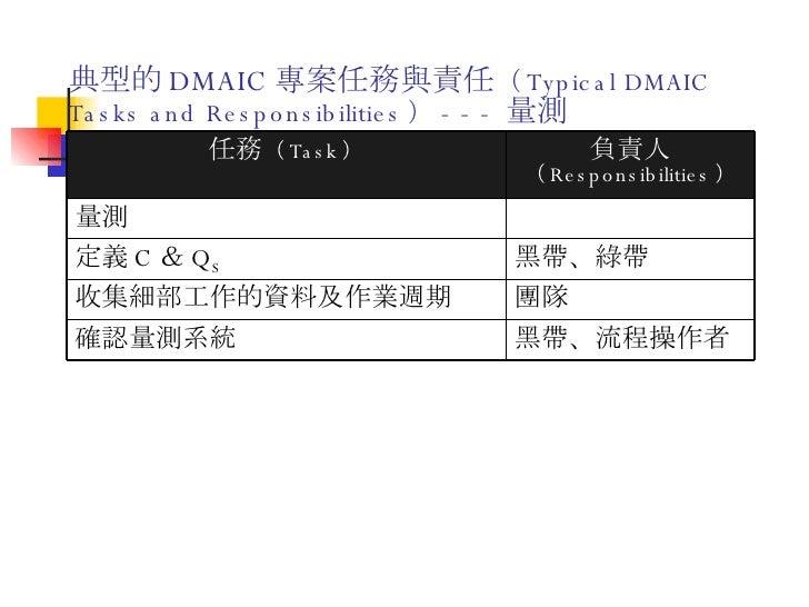 典型的 DMAIC 專案任務與責任 ( Typical DMAIC Tasks and Responsibilities ) --- 量測 黑帶、流程操作者 確認量測系統 團隊 收集細部工作的資料及作業週期 黑帶、綠帶 定義 C & Q S 量...