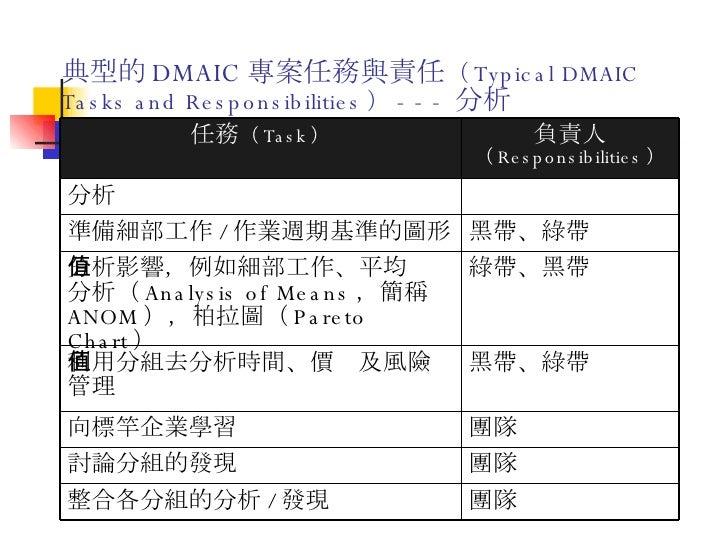 典型的 DMAIC 專案任務與責任 ( Typical DMAIC Tasks and Responsibilities ) --- 分析 團隊 整合各分組的分析 / 發現 團隊 討論分組的發現 團隊 向標竿企業學習 黑帶、綠帶 利用分組去分析...
