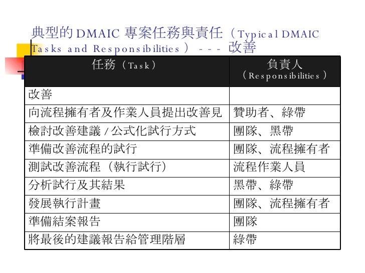 典型的 DMAIC 專案任務與責任 ( Typical DMAIC Tasks and Responsibilities ) --- 改善 團隊 準備結案報告 綠帶 將最後的建議報告給管理階層 團隊、流程擁有者 發展執行計畫 黑帶、綠帶 分析試...