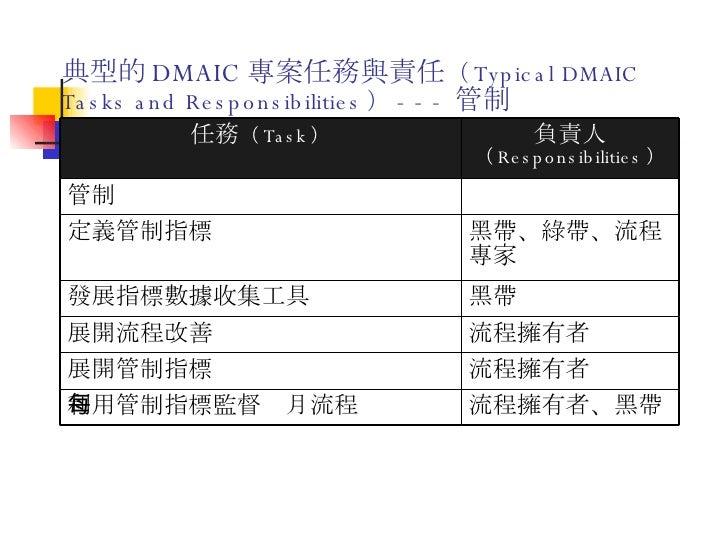 典型的 DMAIC 專案任務與責任 ( Typical DMAIC Tasks and Responsibilities ) --- 管制 流程擁有者、黑帶 利用管制指標監督每月流程 流程擁有者 展開管制指標 流程擁有者 展開流程改善 黑帶 發...