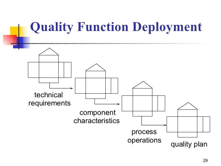 Quality Function Deployment technical requirements component characteristics process operations quality plan