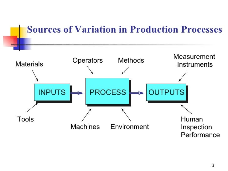 Sources of Variation in Production Processes Materials Tools Operators Methods Measurement Instruments Human Inspection Pe...