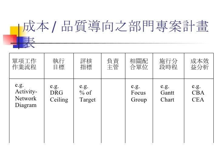 成本 / 品質導向之部門專案計畫表   單項工作 作業流程 執行 目標 評核 指標 相關配 合單位 施行分 段時程 成本效 益分析 負責 主管 e.g. Activity- Network Diagram e.g. DRG Ceiling e....