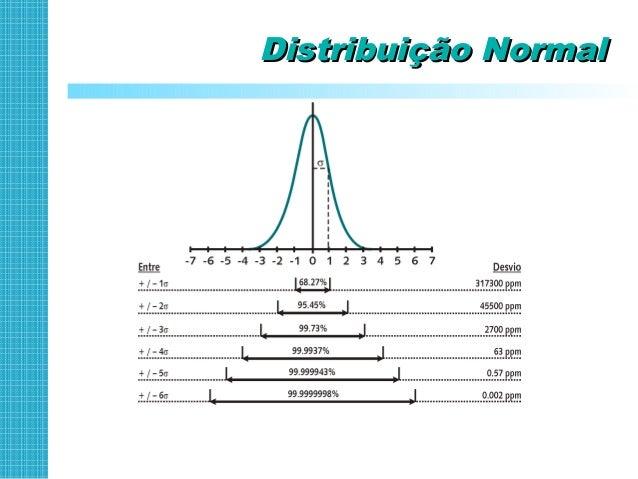 Seis Sigma= 3,4 PPM ?Seis Sigma= 3,4 PPM ? Processos são dinâmicos e oscilam 1,5σ acima ou abaixo do meio da tolerância