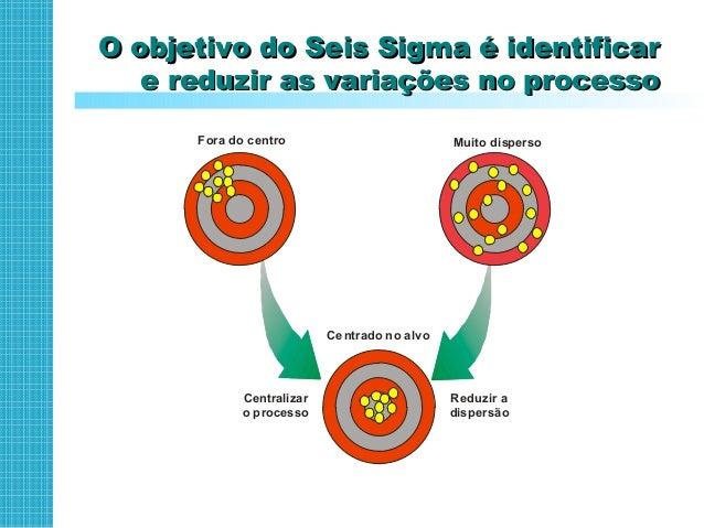 Variação reduzida significa menos defeitos,Variação reduzida significa menos defeitos, menores custos e maior rendimento d...