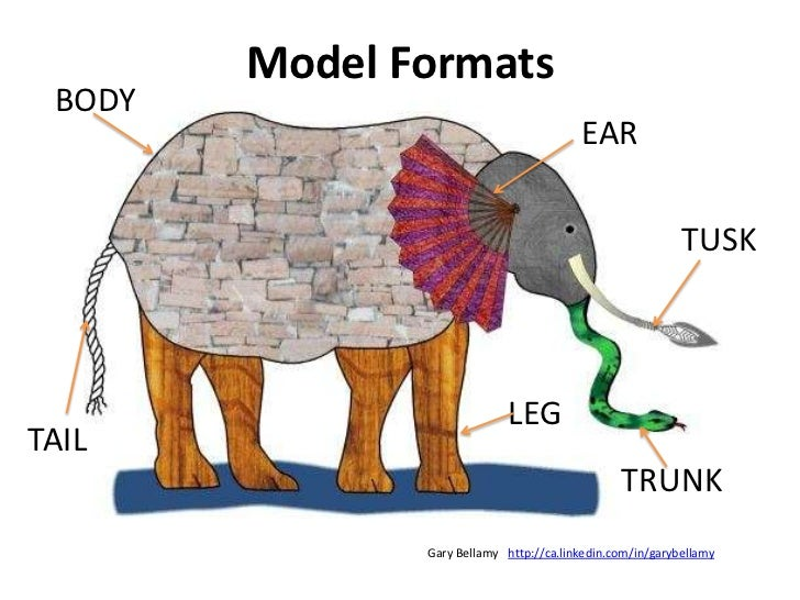 Model Formats<br />BODY<br />EAR<br />TUSK<br />LEG<br />TAIL<br />TRUNK<br />http://ca.linkedin.com/in/garybellamy<br />G...