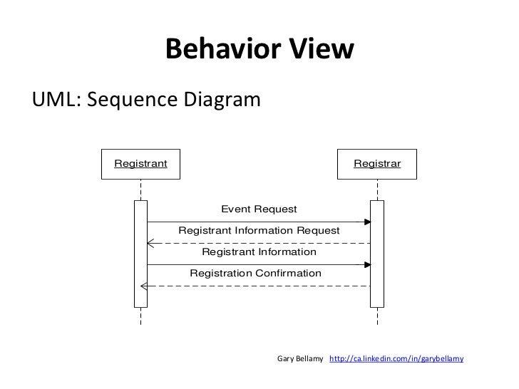 Show business logic</li></ul>http://ca.linkedin.com/in/garybellamy<br />Gary Bellamy<br />
