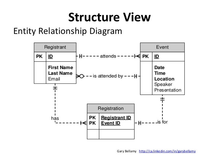 Behavior View<br />UML: Use Case Diagram (and Specification)<br />ID: UC1<br />Name: Submit Registration<br />Description:...