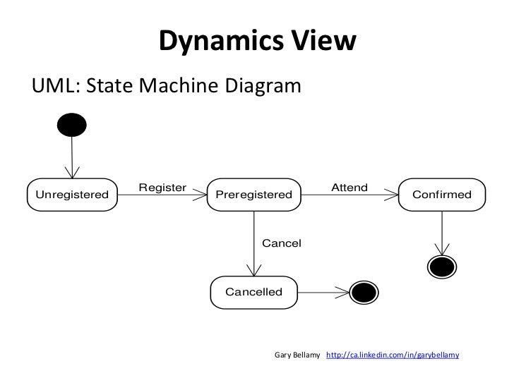 Behavior View<br />UML: Activity Diagram<br />http://ca.linkedin.com/in/garybellamy<br />Gary Bellamy<br />