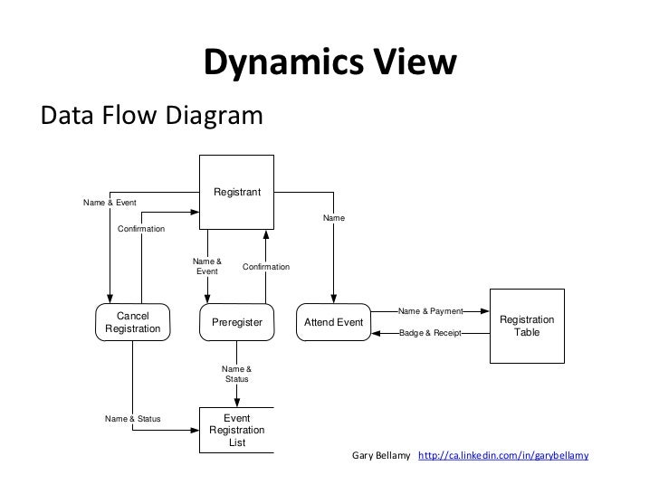 Behavior View<br />Business Process Modeling <br />Notation (BPMN)<br />http://ca.linkedin.com/in/garybellamy<br />Gary Be...
