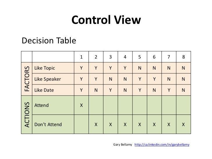 Structure View<br />UML: Class Diagram<br />http://ca.linkedin.com/in/garybellamy<br />Gary Bellamy<br />