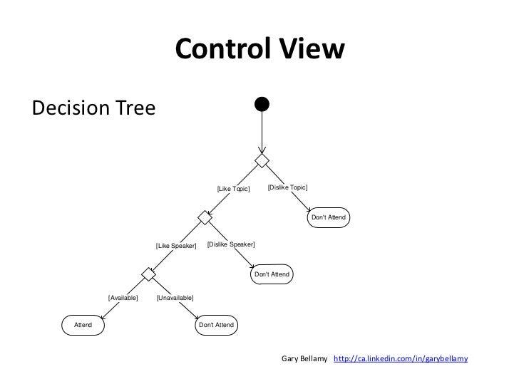 Structure View<br />Entity Relationship Diagram<br />http://ca.linkedin.com/in/garybellamy<br />Gary Bellamy<br />
