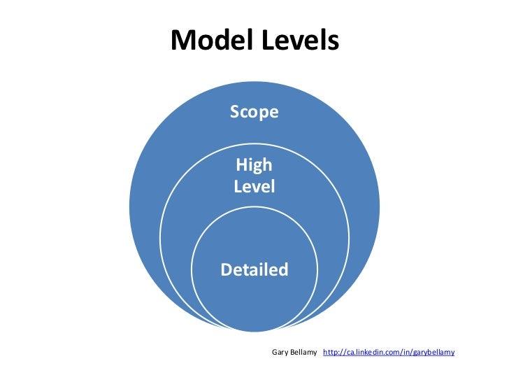 Dynamics View<br />UML: State Machine Diagram<br />http://ca.linkedin.com/in/garybellamy<br />Gary Bellamy<br />