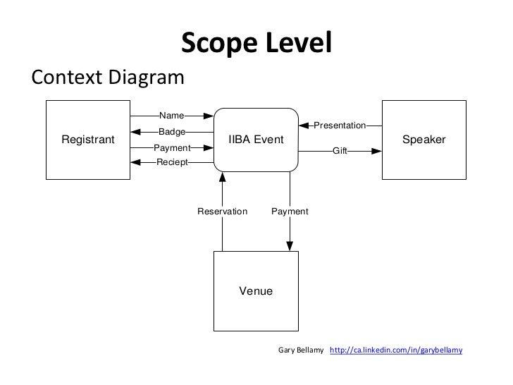 Dynamics View<br />Data Flow Diagram<br />http://ca.linkedin.com/in/garybellamy<br />Gary Bellamy<br />