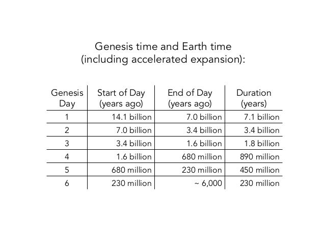 the-six-days-of-genesis-118-638.jpg?cb=1