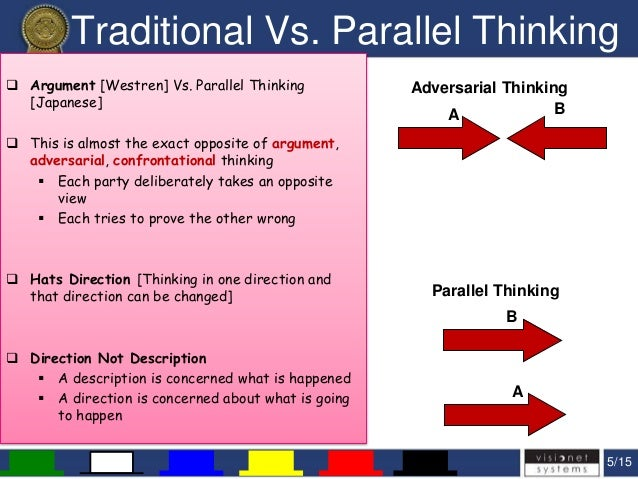 Six hats thinking [art of parallel thinking]