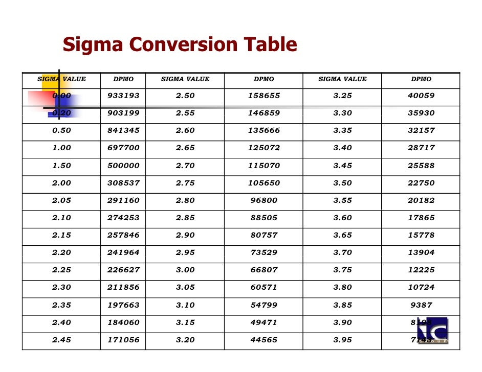 6 sigma ppm table for Table 6 sigma
