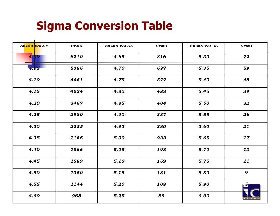 Sigma Conversion TableSIGMA VALUE   DPMO   SIGMA VALUE   DPMO   SIGMA VALUE   DPMO   4.00       6210      4.65       816  ...