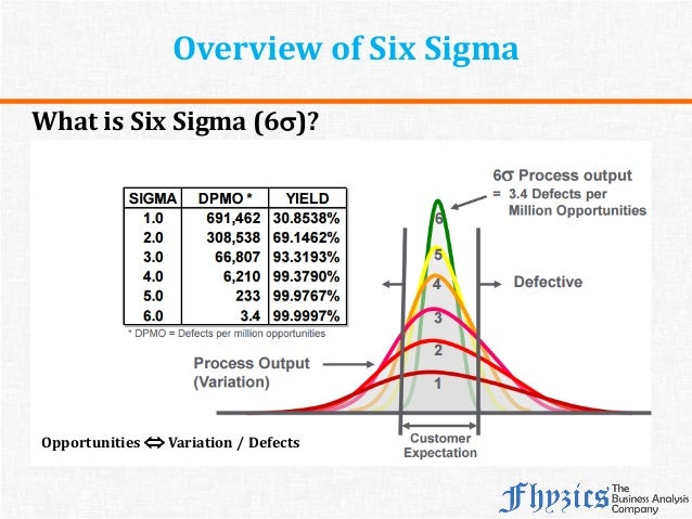 six sigma overview In 1986, motorola developed a business management strategy entitled six sigma six sigma aims at improving the quality of the process outputs of a business (products and services) by identifying and removing the causes of the defects and to.