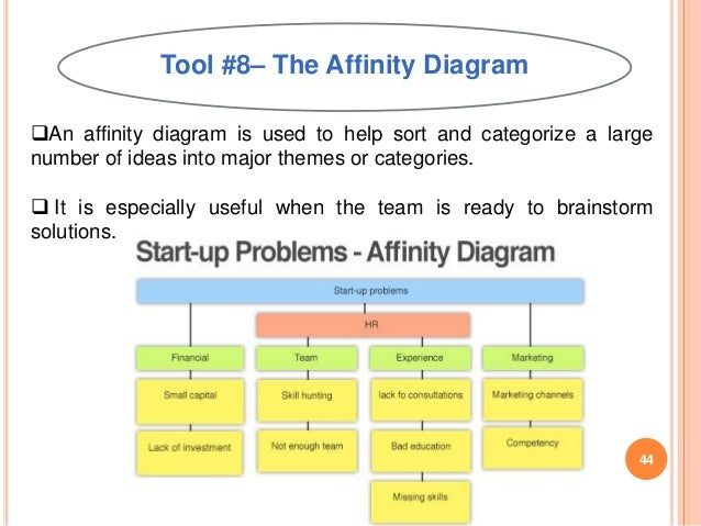 Affinity Diagram Template  Sample Ideas