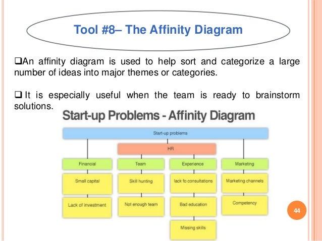 Affinity Diagram Template  Sample Ideas