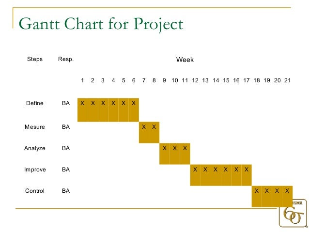 six sigma project charter case study Project charter and presented it to the members of the msd quality project team project part iv six sigma case studies chapter 16 paper organizers.