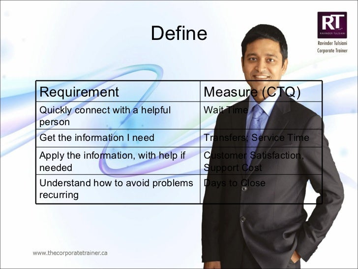 Define Requirement Measure (CTQ) Quickly connect with a helpful person Wait Time Get the information I need Transfers; Ser...