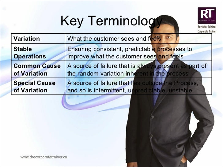 Key Terminology Variation What the customer sees and feels Stable Operations Ensuring consistent, predictable processes to...