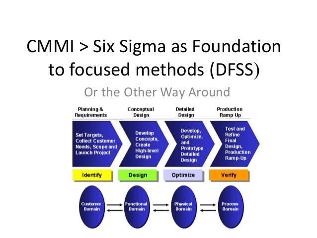 CMMI > Six Sigma as Foundation  to focused methods (DFSS(      Or the Other Way Around