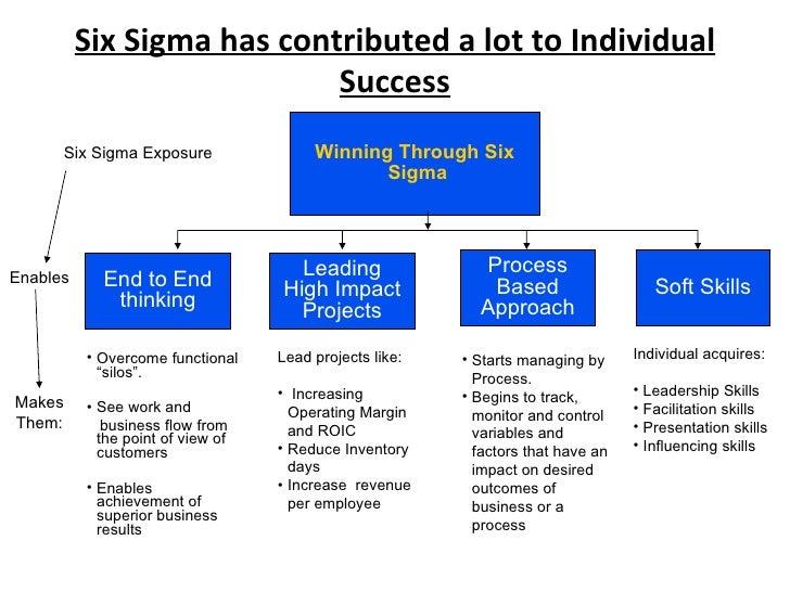 Six Sigma Benefits To Individuals