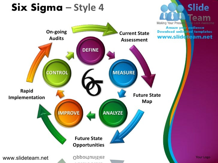 Six sigma cmm levels control define analyze improve design for Define template in powerpoint