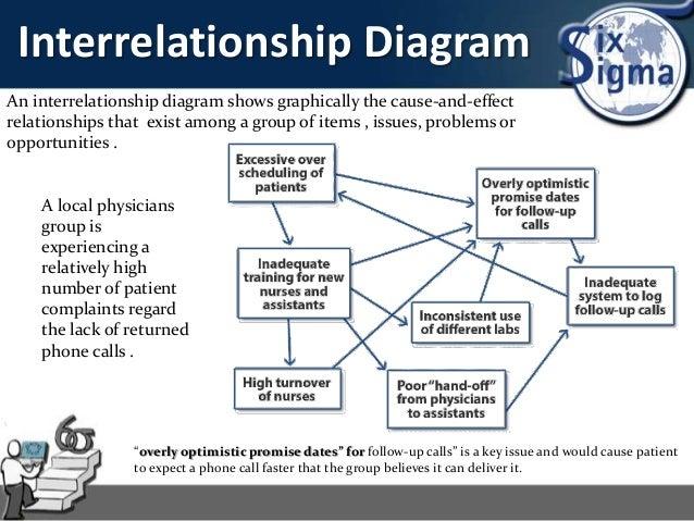 six sigma rh slideshare net KJ Diagram SIPOC Diagram