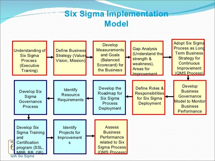 Six sigma for beginner