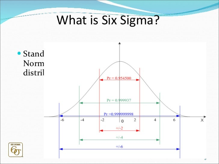 Six sigma for beginner for Z table 6 sigma