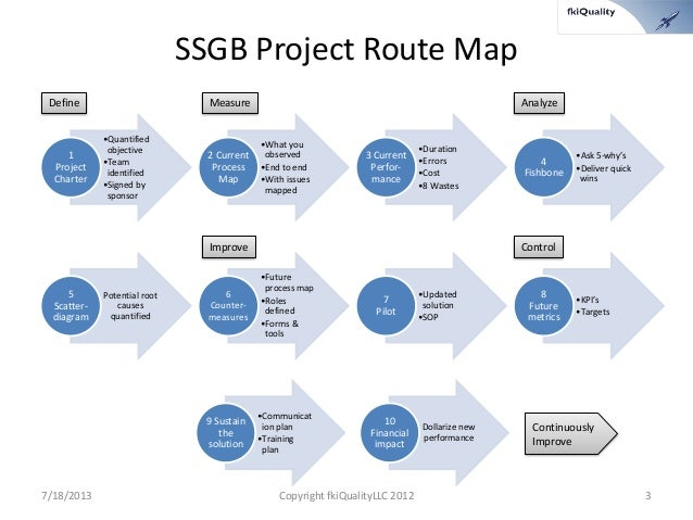 Six sigma green belt project roadmap in 10 deliverables 2013 07 Greenbelt 4 Map