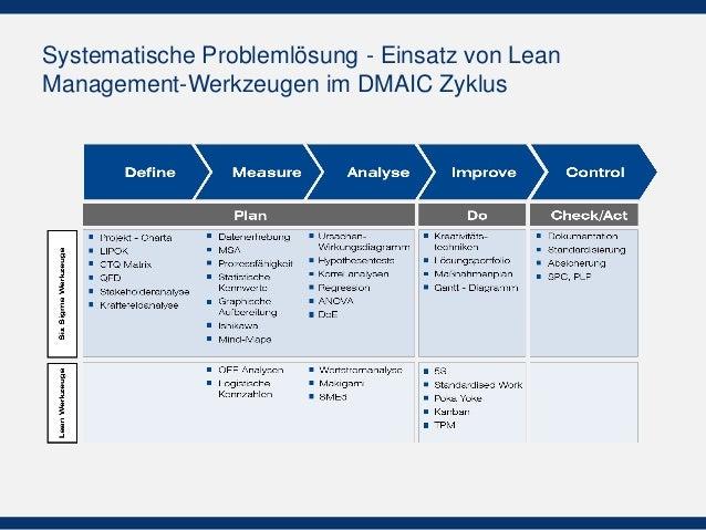 Systematische Problemlösung - Einsatz von Lean Management-Werkzeugen im DMAIC Zyklus