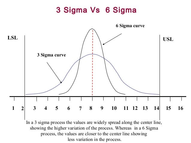 Six sigma levels of sigma processes for Z table 6 sigma