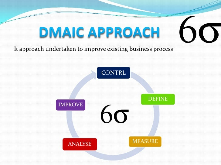 1.Define high-level project goals and the current process.2.Measure key aspects of the current process and collect relevan...