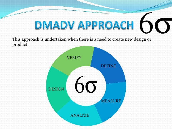  Define design goals that are consistent with customer demands and the  enterprise strategy. Measure and identify CTQs (...