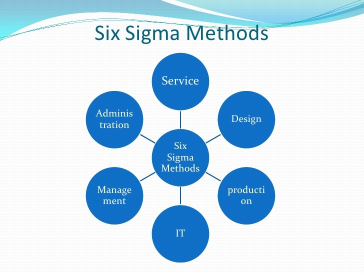 APPROACHES OF SIX SIGMATHIS IS ORGANIZATIONAL BASEDTHIS IS BASED ON CUSTOMER NEEDS ANDSATIFACTIONS