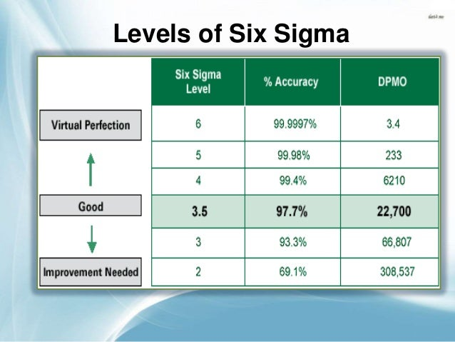 Six sigma the best ppt for Table 6 sigma