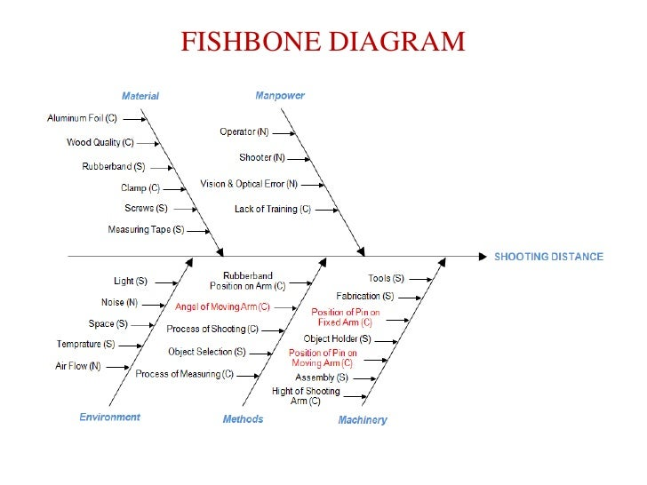 Dmaic implementation 17 fishbone diagram ccuart Image collections