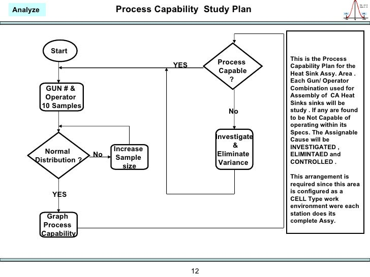 The Practical Application of the Process Capability Study ...
