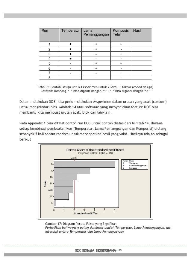 Six Sigma Sederhana